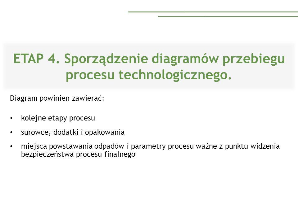 ETAP 4. Sporządzenie diagramów przebiegu procesu technologicznego. Diagram powinien zawierać: kolejne etapy procesu surowce, dodatki i opakowania miej