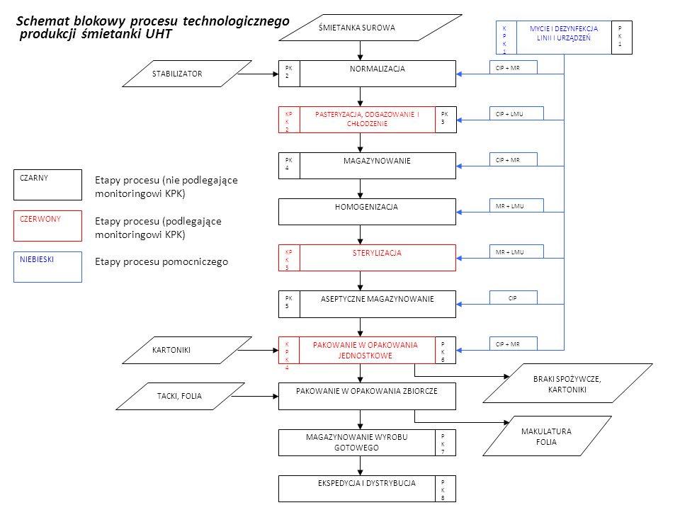 CZARNY CZERWONY NIEBIESKI Etapy procesu (nie podlegające monitoringowi KPK) Etapy procesu (podlegające monitoringowi KPK) Etapy procesu pomocniczego C