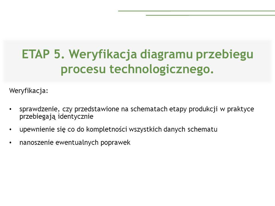 ETAP 5. Weryfikacja diagramu przebiegu procesu technologicznego. Weryfikacja: sprawdzenie, czy przedstawione na schematach etapy produkcji w praktyce