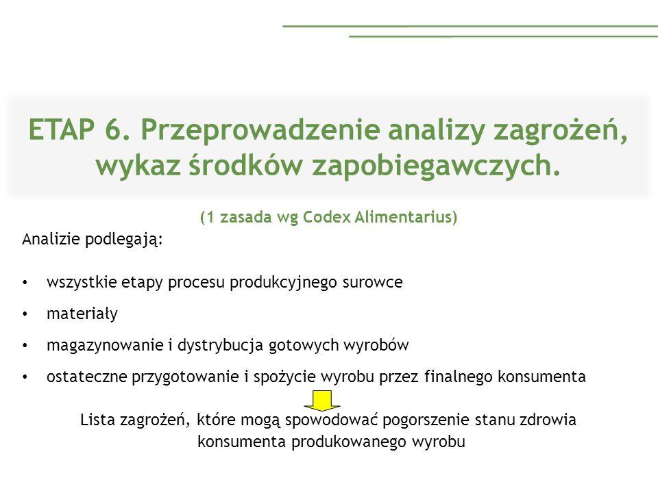 ETAP 6. Przeprowadzenie analizy zagrożeń, wykaz środków zapobiegawczych. (1 zasada wg Codex Alimentarius) Analizie podlegają: wszystkie etapy procesu