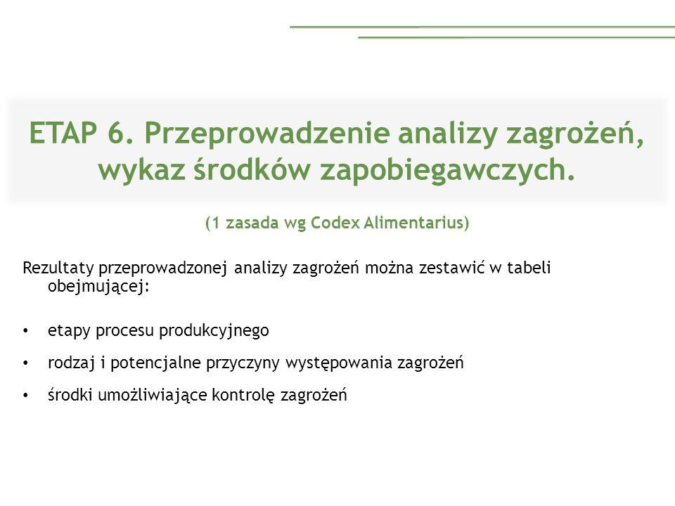 ETAP 6. Przeprowadzenie analizy zagrożeń, wykaz środków zapobiegawczych. (1 zasada wg Codex Alimentarius) Rezultaty przeprowadzonej analizy zagrożeń m