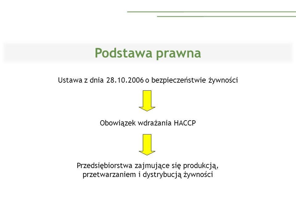Podstawa prawna Ustawa z dnia 28.10.2006 o bezpieczeństwie żywności Obowiązek wdrażania HACCP Przedsiębiorstwa zajmujące się produkcją, przetwarzaniem