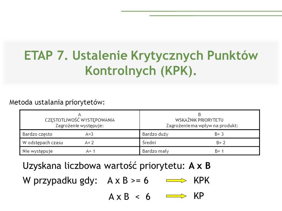 ETAP 7. Ustalenie Krytycznych Punktów Kontrolnych (KPK). Metoda ustalania priorytetów: A CZĘSTOTLIWOŚĆ WYSTĘPOWANIA Zagrożenie występuje: B WSKAŹNIK P