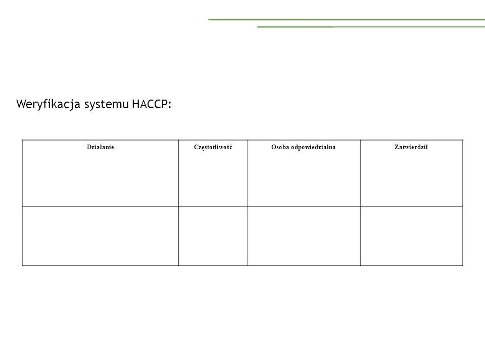 Weryfikacja systemu HACCP: DziałanieCzęstotliwośćOsoba odpowiedzialnaZatwierdził