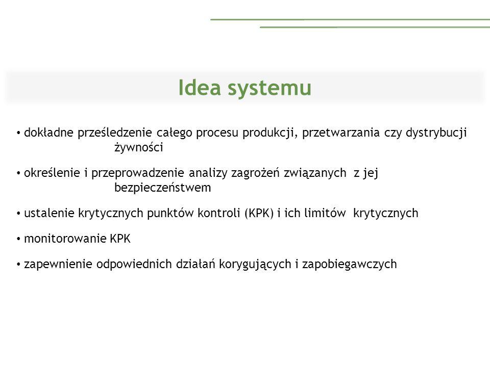 ETAP 9.Ustalenie systemu monitorowania dla każdego KPK.