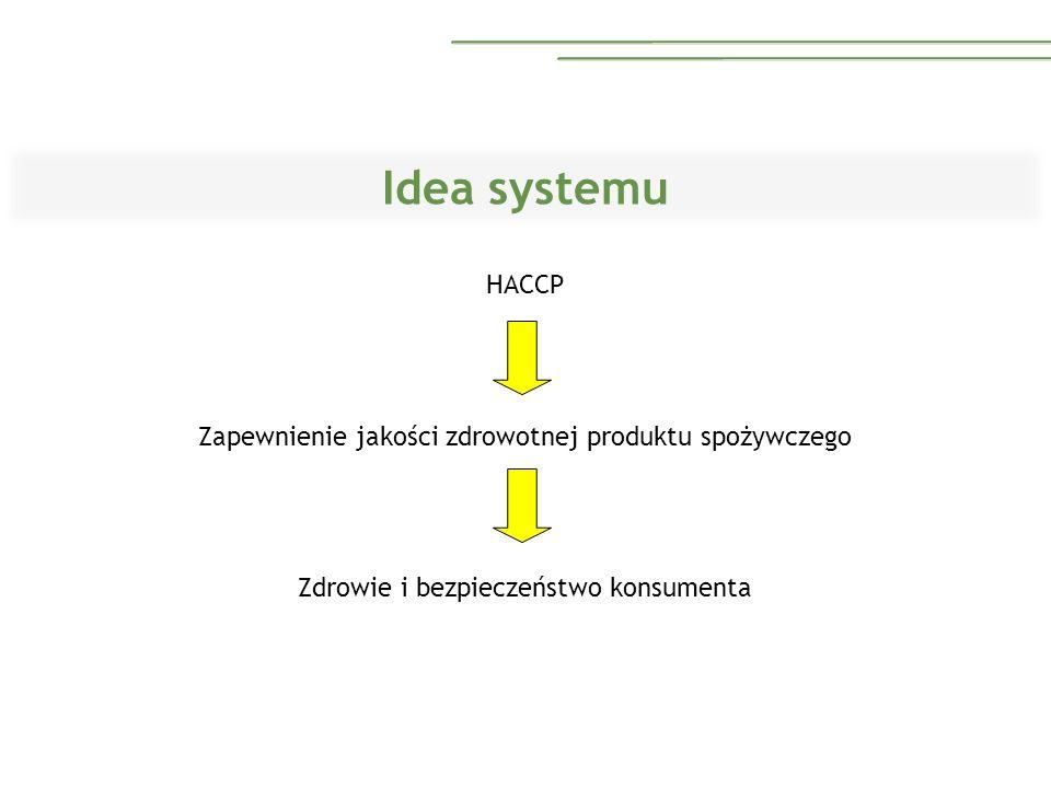 Idea systemu HACCP Zapewnienie jakości zdrowotnej produktu spożywczego Zdrowie i bezpieczeństwo konsumenta