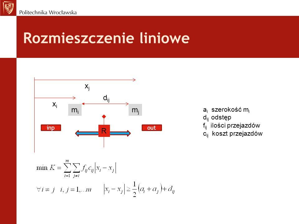 Rozmieszczenie liniowe mimi mjmj xixi xjxj d ij a i szerokość m i d ij odstęp f ij ilości przejazdów c ij koszt przejazdów R inpout