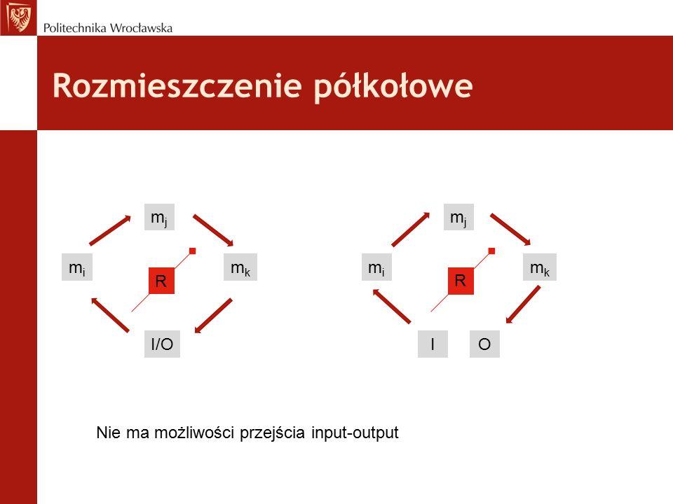 Rozmieszczenie półkołowe mimi mjmj mkmk I/O R mimi mjmj mkmk I R O Nie ma możliwości przejścia input-output