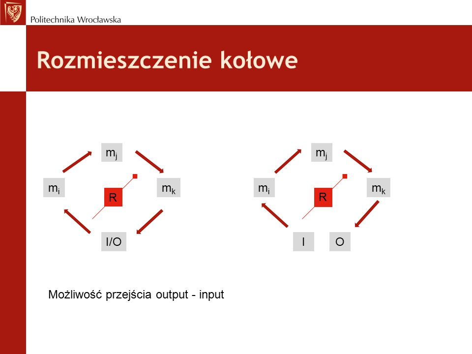 Rozmieszczenie kołowe mimi mjmj mkmk I/O R mimi mjmj mkmk I R O Możliwość przejścia output - input