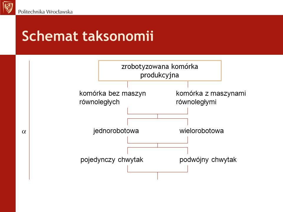 Schemat taksonomii komórka bez maszyn równoległych komórka z maszynami równoległymi jednorobotowawielorobotowa pojedynczy chwytakpodwójny chwytak zrob