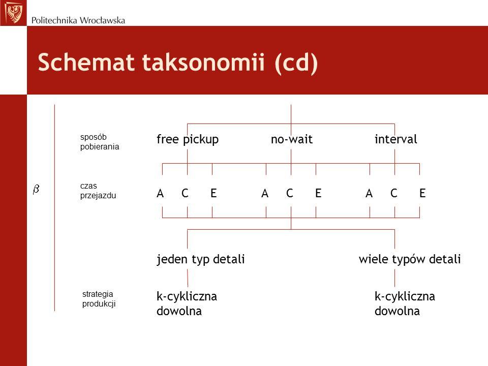 Schemat taksonomii (cd) free pickupno-waitinterval sposób pobierania czas przejazdu A C E jeden typ detaliwiele typów detali strategia produkcji k-cyk