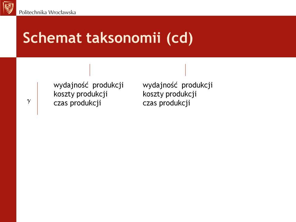 Schemat taksonomii (cd)  wydajność produkcji koszty produkcji czas produkcji wydajność produkcji koszty produkcji czas produkcji