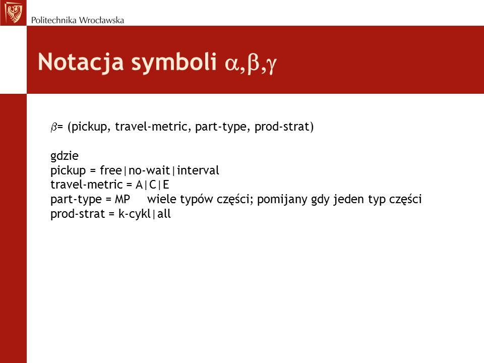 Notacja symboli   = (pickup, travel-metric, part-type, prod-strat) gdzie pickup = free|no-wait|interval travel-metric = A|C|E part-type = MP wie
