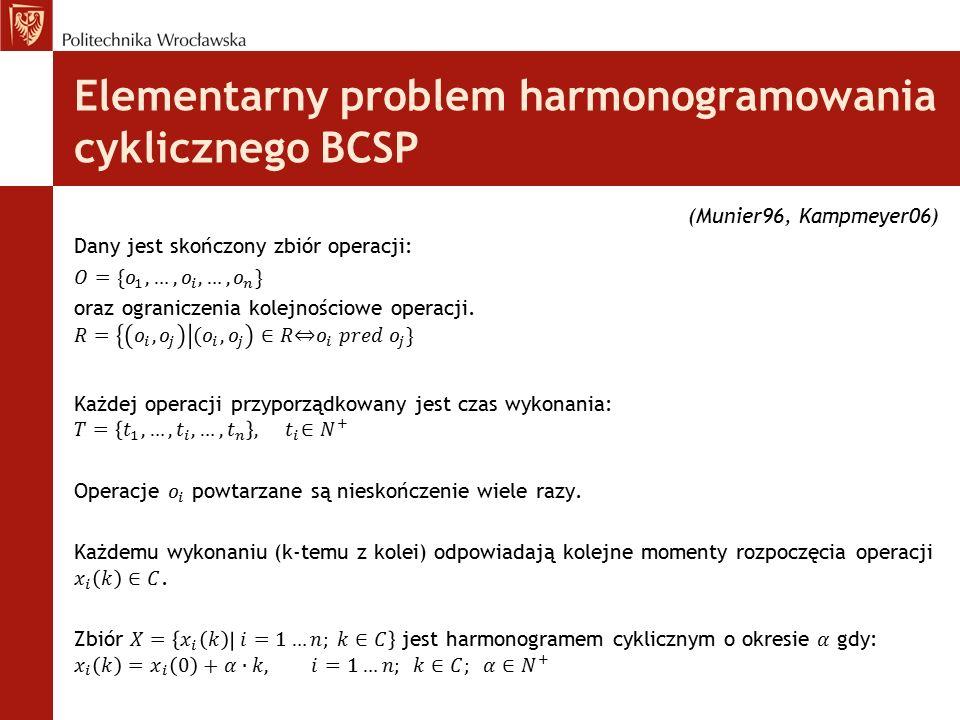 Elementarny problem harmonogramowania cyklicznego BCSP