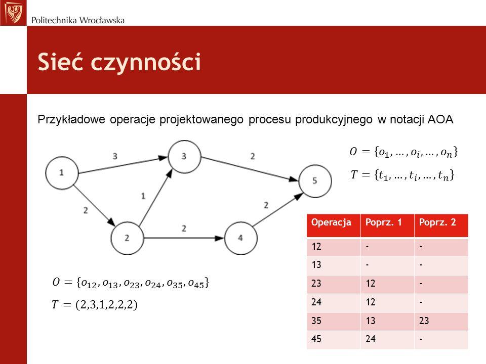 Sieć czynności Przykładowe operacje projektowanego procesu produkcyjnego w notacji AOA OperacjaPoprz. 1Poprz. 2 12-- 13-- 2312- 2412- 351323 4524-