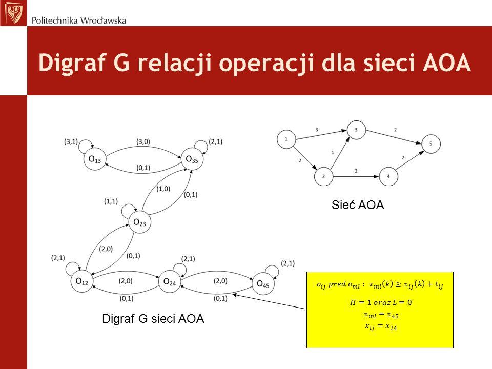Digraf G relacji operacji dla sieci AOA Sieć AOA Digraf G sieci AOA
