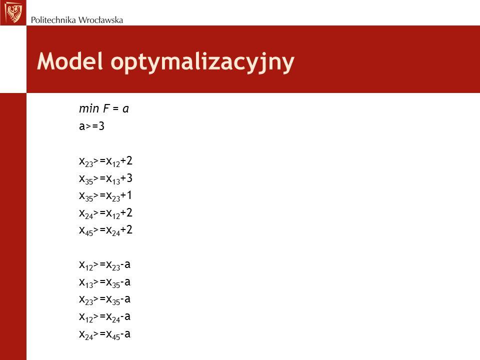 Model optymalizacyjny min F = a a>=3 x 23 >=x 12 +2 x 35 >=x 13 +3 x 35 >=x 23 +1 x 24 >=x 12 +2 x 45 >=x 24 +2 x 12 >=x 23 -a x 13 >=x 35 -a x 23 >=x
