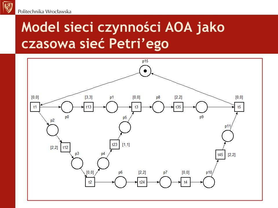 Model sieci czynności AOA jako czasowa sieć Petri'ego