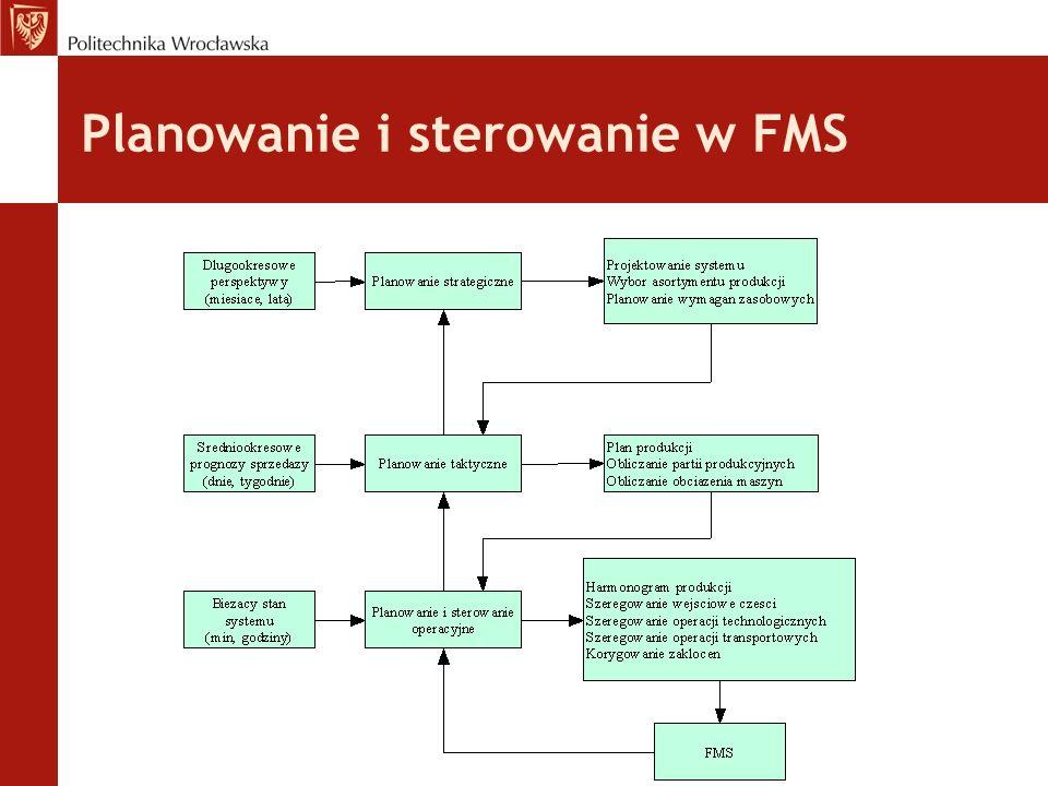 Planowanie i sterowanie w FMS