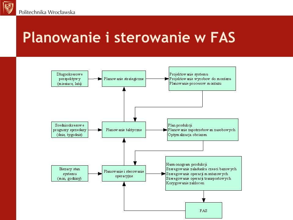 Planowanie i sterowanie w FAS