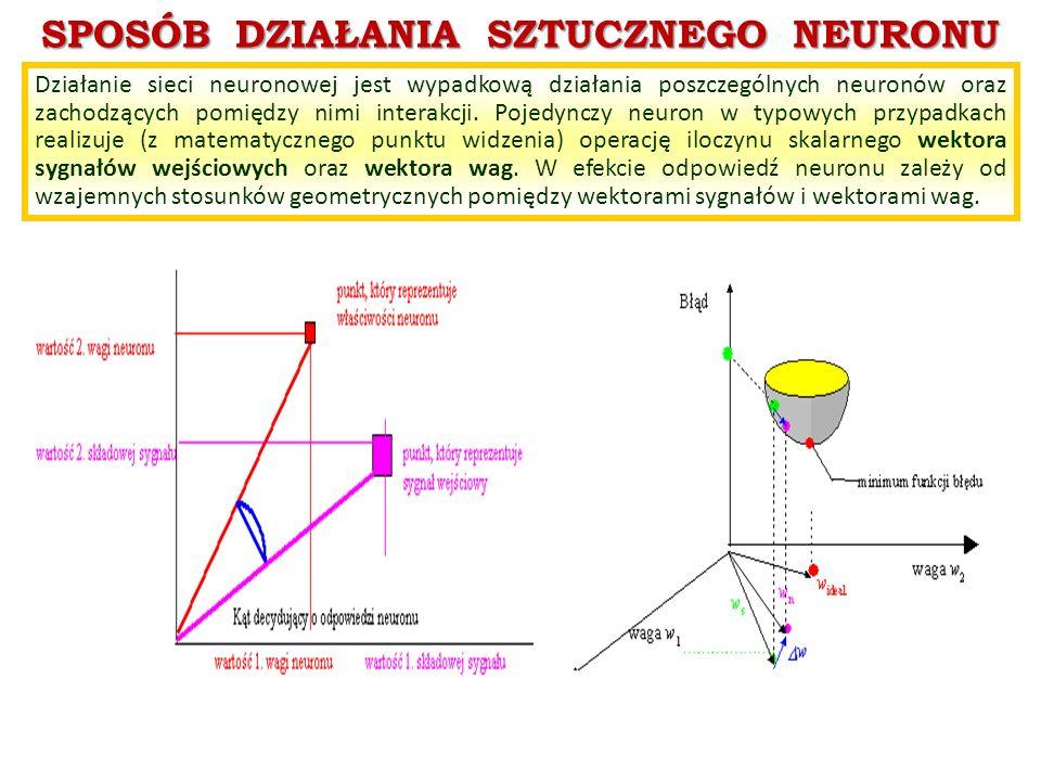 SPOSÓB DZIAŁANIA SZTUCZNEGO NEURONU Działanie sieci neuronowej jest wypadkową działania poszczególnych neuronów oraz zachodzących pomiędzy nimi intera