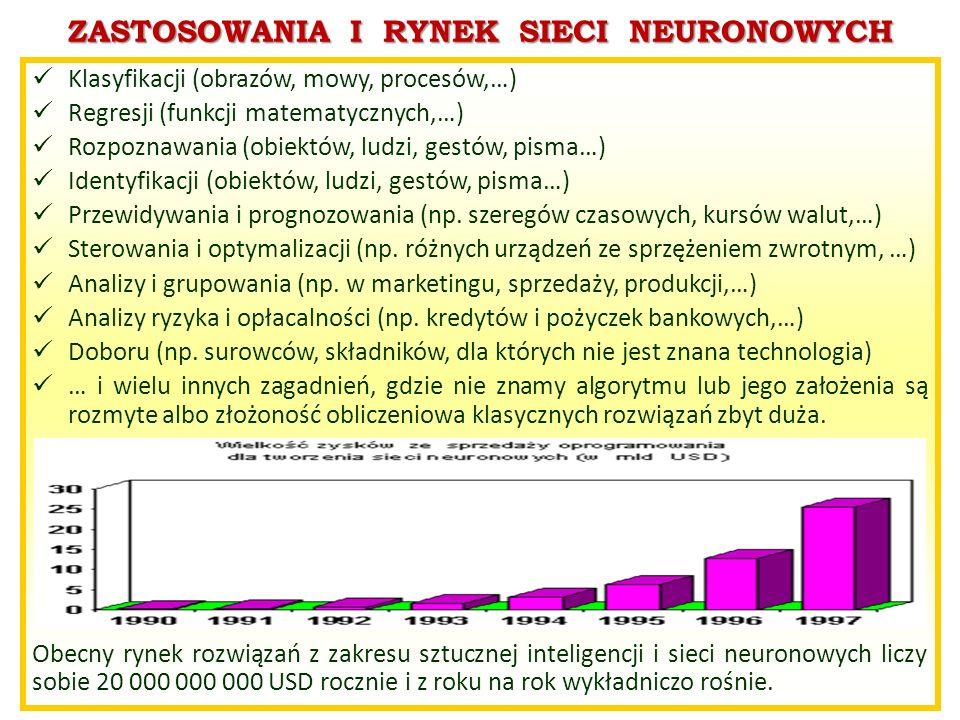 ZASTOSOWANIA I RYNEK SIECI NEURONOWYCH Klasyfikacji (obrazów, mowy, procesów,…) Regresji (funkcji matematycznych,…) Rozpoznawania (obiektów, ludzi, ge