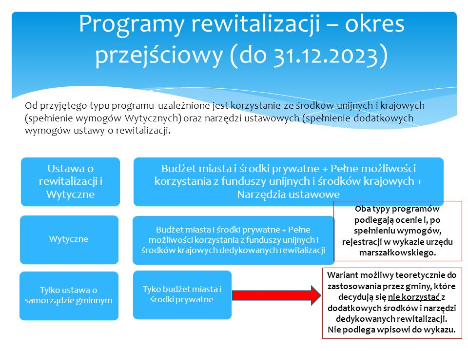 Programy rewitalizacji – okres przejściowy (do 31.12.2023) Ustawa o rewitalizacji i Wytyczne Budżet miasta i środki prywatne + Pełne możliwości korzys