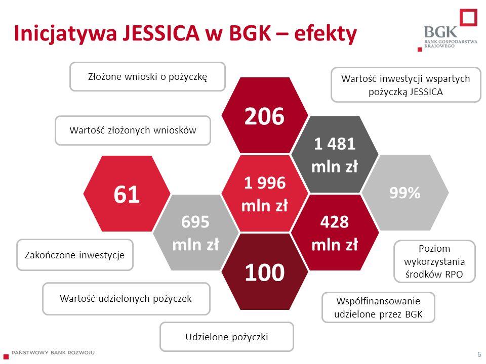 Inicjatywa JESSICA w BGK – efekty 6 Złożone wnioski o pożyczkę Współfinansowanie udzielone przez BGK Wartość inwestycji wspartych pożyczką JESSICA Udz