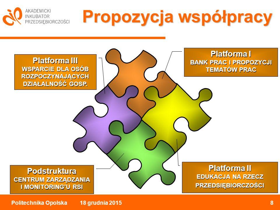 18 grudnia 20158Politechnika Opolska Propozycja współpracy Platforma I BANK PRAC I PROPOZYCJI TEMATÓW PRAC Platforma II EDUKACJA NA RZECZ PRZEDSIĘBIORCZOŚCI Platforma III WSPARCIE DLA OSÓB ROZPOCZYNAJĄCYCH DZIAŁALNOŚĆ GOSP.