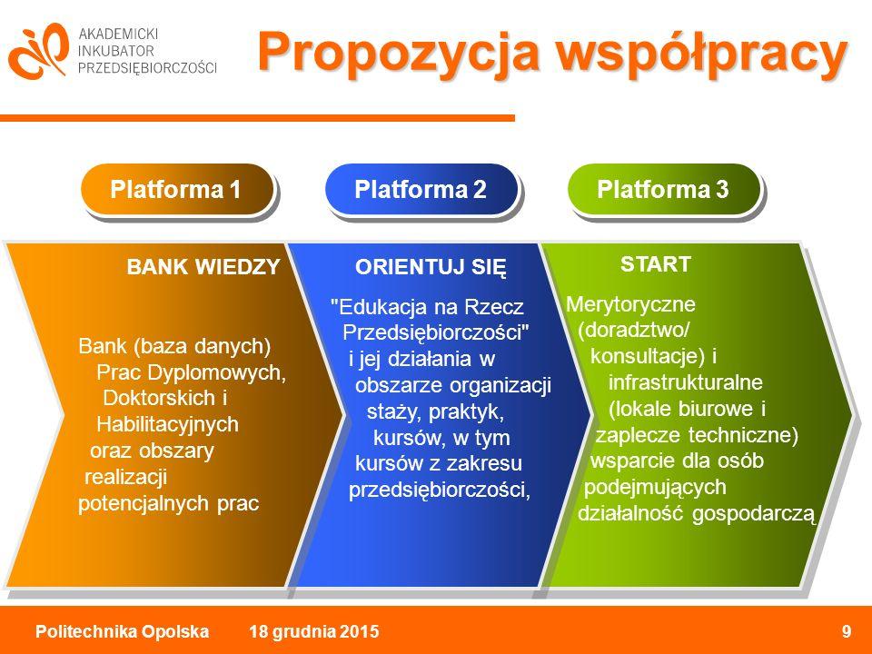 18 grudnia 20159Politechnika Opolska Propozycja współpracy Platforma 1 Platforma 2 Platforma 3 BANK WIEDZY Bank (baza danych) Prac Dyplomowych, Doktorskich i Habilitacyjnych oraz obszary realizacji potencjalnych prac ORIENTUJ SIĘ Edukacja na Rzecz Przedsiębiorczości i jej działania w obszarze organizacji staży, praktyk, kursów, w tym kursów z zakresu przedsiębiorczości, START Merytoryczne (doradztwo/ konsultacje) i infrastrukturalne (lokale biurowe i zaplecze techniczne) wsparcie dla osób podejmujących działalność gospodarczą