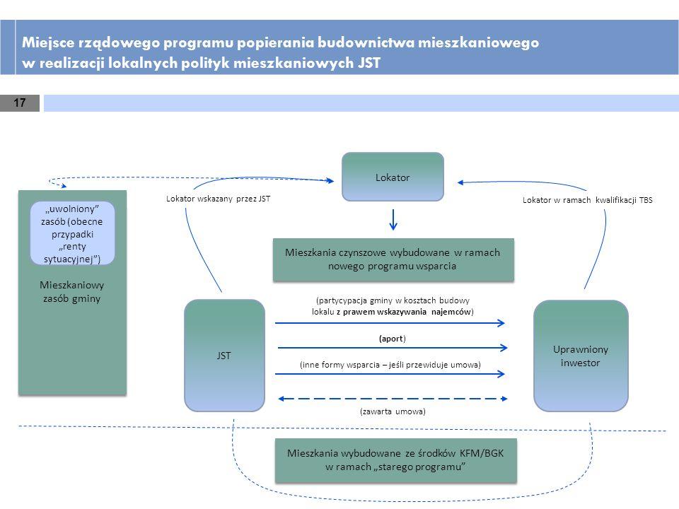 Miejsce rządowego programu popierania budownictwa mieszkaniowego w realizacji lokalnych polityk mieszkaniowych JST Mieszkaniowy zasób gminy Mieszkania