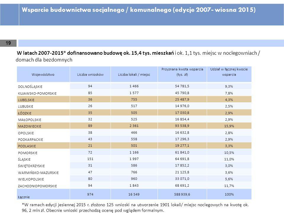 19 Wsparcie budownictwa socjalnego / komunalnego (edycje 2007- wiosna 2015) WojewództwoLiczba wnioskówLiczba lokali / miejsc Przyznana kwota wsparcia