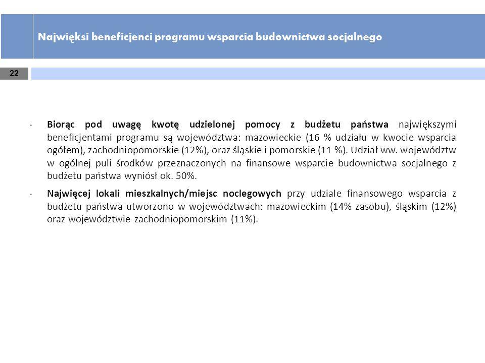 22 Najwięksi beneficjenci programu wsparcia budownictwa socjalnego Biorąc pod uwagę kwotę udzielonej pomocy z budżetu państwa największymi beneficjent