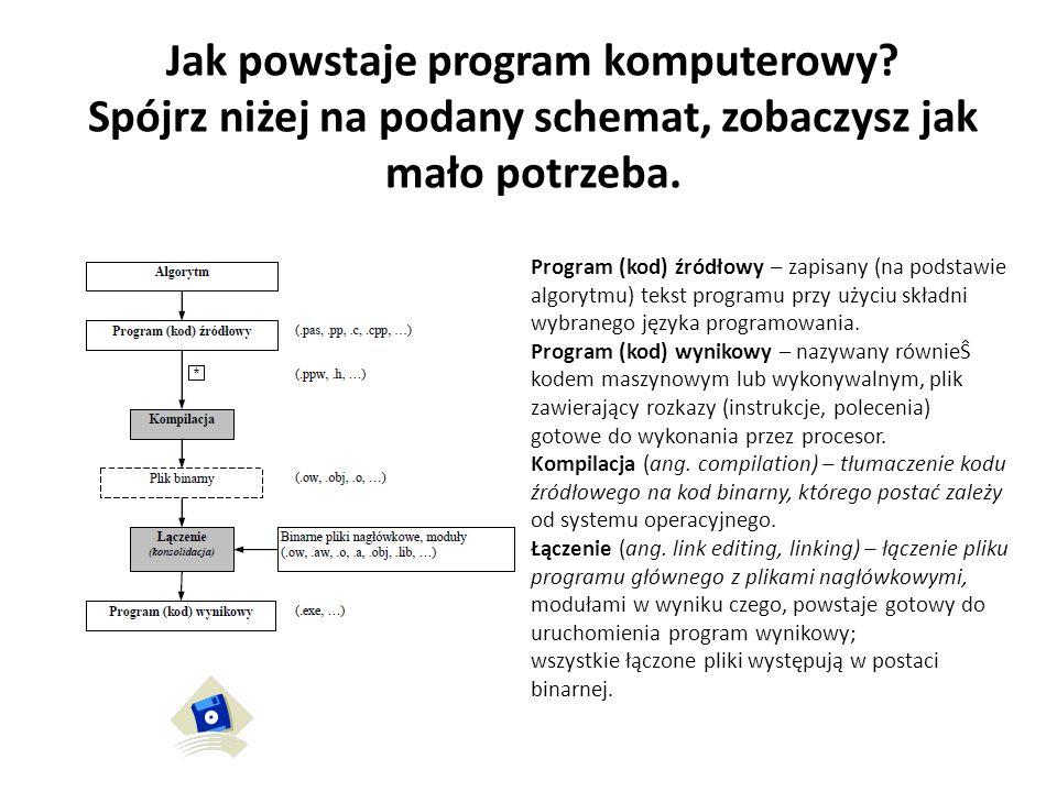 Jak powstaje program komputerowy? Spójrz niżej na podany schemat, zobaczysz jak mało potrzeba. Program (kod) źródłowy – zapisany (na podstawie algoryt