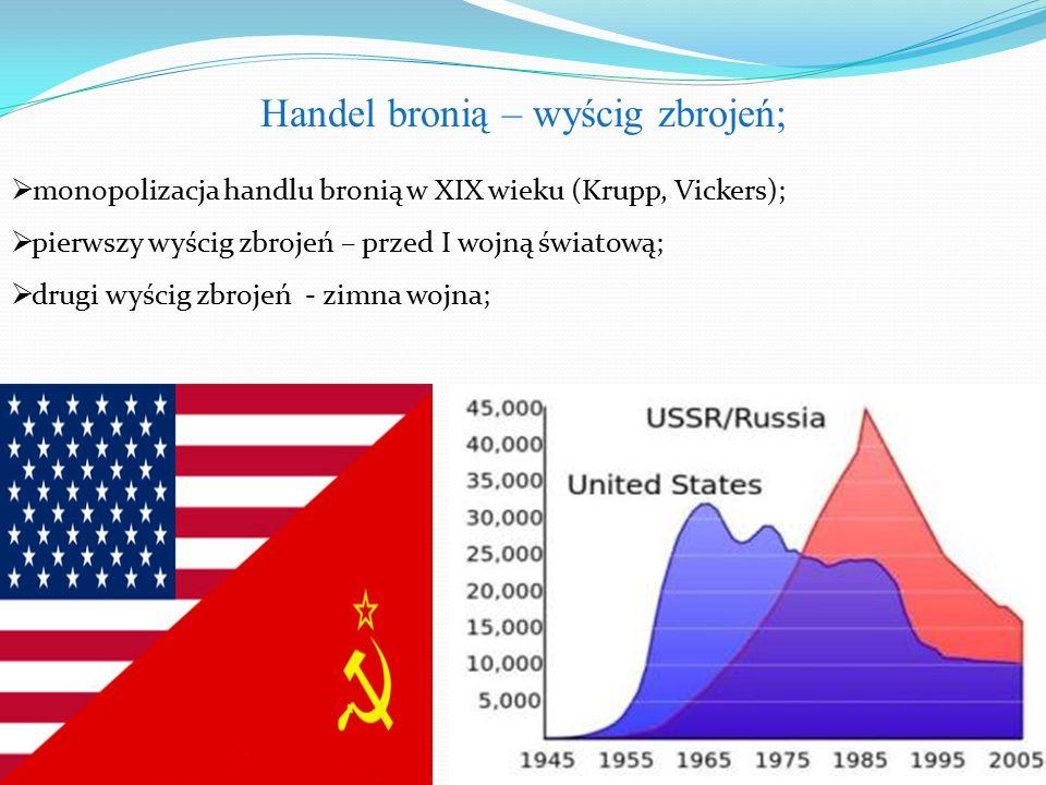  monopolizacja handlu bronią w XIX wieku (Krupp, Vickers);  pierwszy wyścig zbrojeń – przed I wojną światową;  drugi wyścig zbrojeń - zimna wojna; Handel bronią – wyścig zbrojeń;