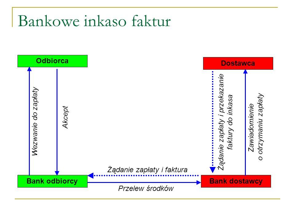 Inkaso bankowe Polega na złożeniu przez dostawcę polecenia w swoim banku, by pobierał należności od odbiorcy.