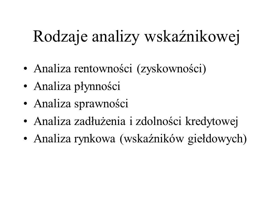 Rodzaje analizy wskaźnikowej Analiza rentowności (zyskowności) Analiza płynności Analiza sprawności Analiza zadłużenia i zdolności kredytowej Analiza rynkowa (wskaźników giełdowych)