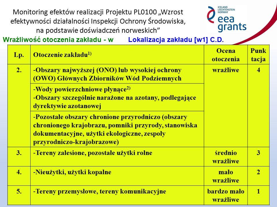 """Monitoring efektów realizacji Projektu PL0100 """"Wzrost efektywności działalności Inspekcji Ochrony Środowiska, na podstawie doświadczeń norweskich 10 Wrażliwość otoczenia zakładu - wLokalizacja zakładu [w1] C.D."""