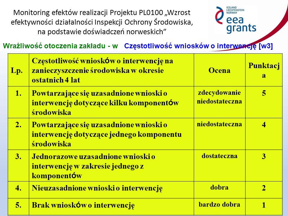 """Monitoring efektów realizacji Projektu PL0100 """"Wzrost efektywności działalności Inspekcji Ochrony Środowiska, na podstawie doświadczeń norweskich 12 Wrażliwość otoczenia zakładu - wCzęstotliwość wniosków o interwencję [w3] Lp."""