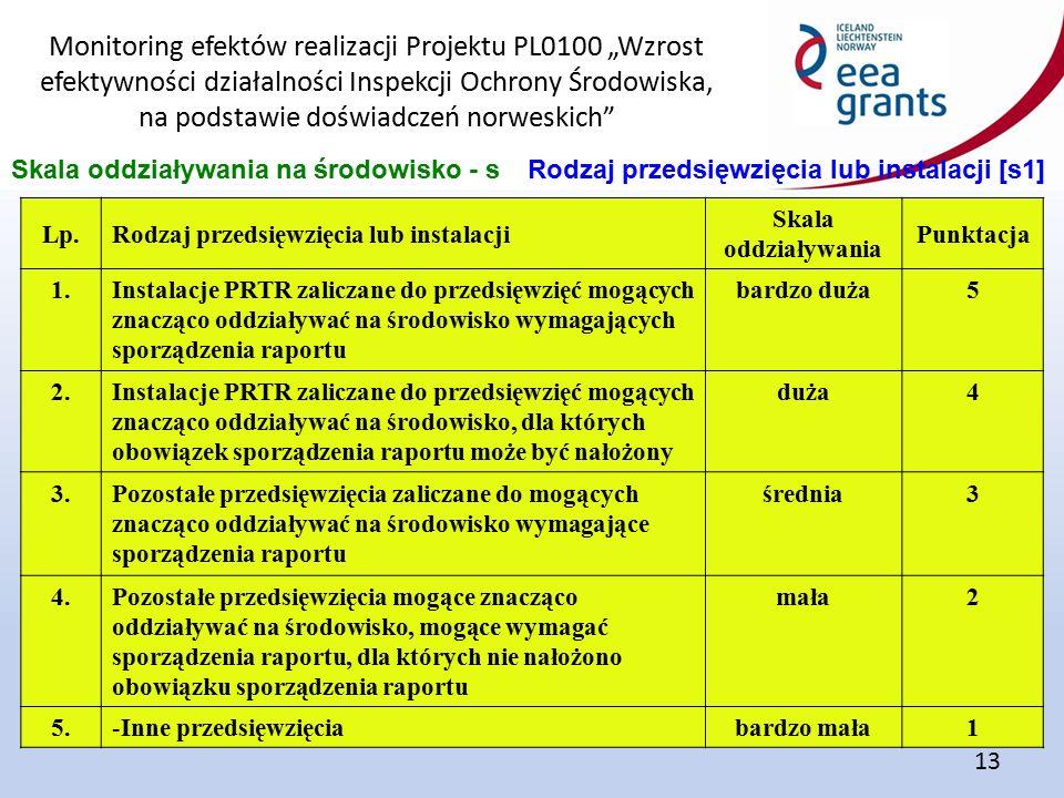 """Monitoring efektów realizacji Projektu PL0100 """"Wzrost efektywności działalności Inspekcji Ochrony Środowiska, na podstawie doświadczeń norweskich 13 Skala oddziaływania na środowisko - sRodzaj przedsięwzięcia lub instalacji [s1] Lp.Rodzaj przedsięwzięcia lub instalacji Skala oddziaływania Punktacja 1.Instalacje PRTR zaliczane do przedsięwzięć mogących znacząco oddziaływać na środowisko wymagających sporządzenia raportu bardzo duża5 2.Instalacje PRTR zaliczane do przedsięwzięć mogących znacząco oddziaływać na środowisko, dla których obowiązek sporządzenia raportu może być nałożony duża4 3.Pozostałe przedsięwzięcia zaliczane do mogących znacząco oddziaływać na środowisko wymagające sporządzenia raportu średnia3 4.Pozostałe przedsięwzięcia mogące znacząco oddziaływać na środowisko, mogące wymagać sporządzenia raportu, dla których nie nałożono obowiązku sporządzenia raportu mała2 5.Inne przedsięwzięciabardzo mała1"""