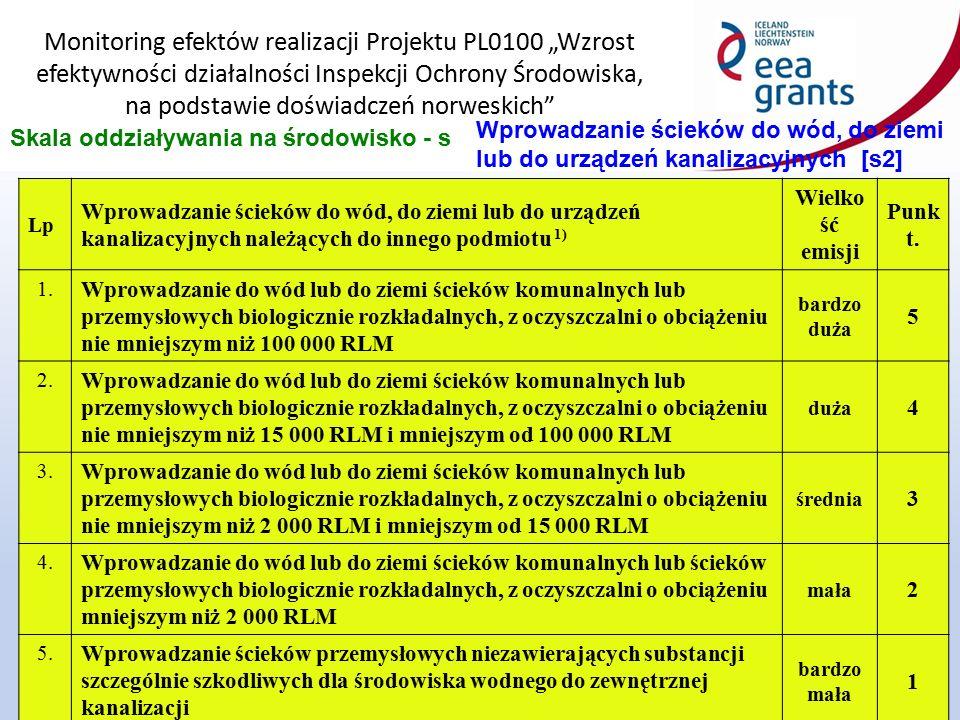 """Monitoring efektów realizacji Projektu PL0100 """"Wzrost efektywności działalności Inspekcji Ochrony Środowiska, na podstawie doświadczeń norweskich 14 Skala oddziaływania na środowisko - s Wprowadzanie ścieków do wód, do ziemi lub do urządzeń kanalizacyjnych [s2] Lp Wprowadzanie ścieków do wód, do ziemi lub do urządzeń kanalizacyjnych należących do innego podmiotu 1) Wielko ść emisji Punk t."""