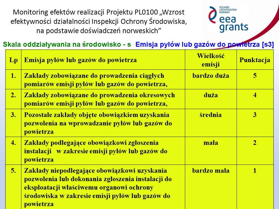 """Monitoring efektów realizacji Projektu PL0100 """"Wzrost efektywności działalności Inspekcji Ochrony Środowiska, na podstawie doświadczeń norweskich 15 Skala oddziaływania na środowisko - sEmisja pyłów lub gazów do powietrza [s3] LpEmisja pyłów lub gazów do powietrza Wielkość emisji Punktacja 1.Zakłady zobowiązane do prowadzenia ciągłych pomiarów emisji pyłów lub gazów do powietrza, bardzo duża5 2.Zakłady zobowiązane do prowadzenia okresowych pomiarów emisji pyłów lub gazów do powietrza, duża4 3.Pozostałe zakłady objęte obowiązkiem uzyskania pozwolenia na wprowadzanie pyłów lub gazów do powietrza średnia3 4.Zakłady podlegające obowiązkowi zgłoszenia instalacji w zakresie emisji pyłów lub gazów do powietrza mała2 5.Zakłady niepodlegające obowiązkowi uzyskania pozwolenia lub dokonania zgłoszenia instalacji do eksploatacji właściwemu organowi ochrony środowiska w zakresie emisji pyłów lub gazów do powietrza bardzo mała1"""