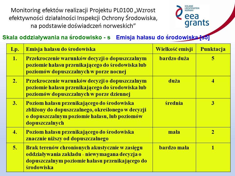 """Monitoring efektów realizacji Projektu PL0100 """"Wzrost efektywności działalności Inspekcji Ochrony Środowiska, na podstawie doświadczeń norweskich 17 Skala oddziaływania na środowisko - sEmisja hałasu do środowiska [s5] Lp.Emisja hałasu do środowiskaWielkość emisjiPunktacja 1.Przekroczenie warunków decyzji o dopuszczalnym poziomie hałasu przenikającego do środowiska lub poziomów dopuszczalnych w porze nocnej bardzo duża5 2.Przekroczenie warunków decyzji o dopuszczalnym poziomie hałasu przenikającego do środowiska lub poziomów dopuszczalnych w porze dziennej duża4 3.Poziom hałasu przenikającego do środowiska zbliżony do dopuszczalnego, określonego w decyzji o dopuszczalnym poziomie hałasu, lub poziomów dopuszczalnych średnia3 4.Poziom hałasu przenikającego do środowiska znacznie niższy od dopuszczalnego mała2 5.Brak terenów chronionych akustycznie w zasięgu oddziaływania zakładu - niewymagana decyzja o dopuszczalnym poziomie hałasu przenikającego do środowiska bardzo mała1"""