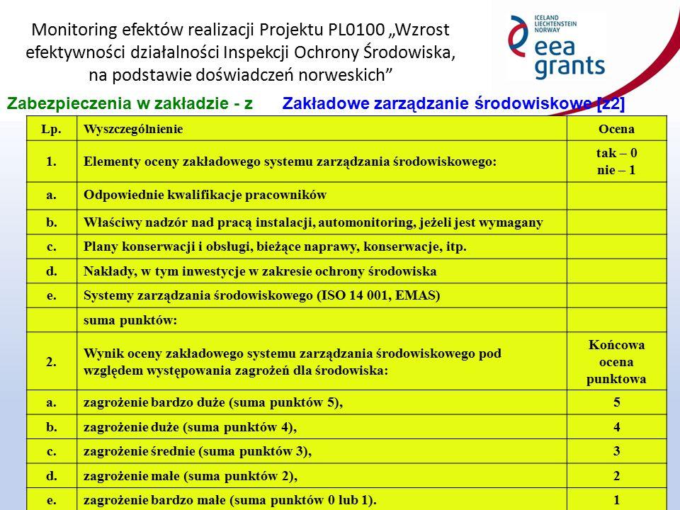 """Monitoring efektów realizacji Projektu PL0100 """"Wzrost efektywności działalności Inspekcji Ochrony Środowiska, na podstawie doświadczeń norweskich 19 Zabezpieczenia w zakładzie - zZakładowe zarządzanie środowiskowe [z2] Lp.WyszczególnienieOcena 1.Elementy oceny zakładowego systemu zarządzania środowiskowego: tak – 0 nie – 1 a.Odpowiednie kwalifikacje pracowników b.Właściwy nadzór nad pracą instalacji, automonitoring, jeżeli jest wymagany c.Plany konserwacji i obsługi, bieżące naprawy, konserwacje, itp."""