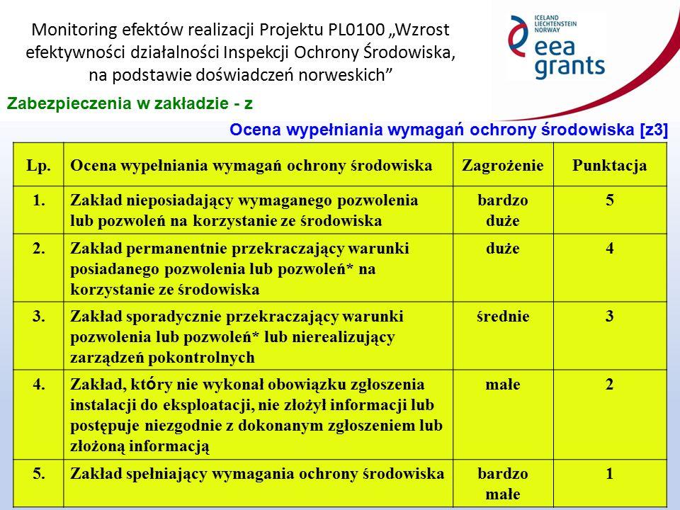 """Monitoring efektów realizacji Projektu PL0100 """"Wzrost efektywności działalności Inspekcji Ochrony Środowiska, na podstawie doświadczeń norweskich 20 Zabezpieczenia w zakładzie - z Ocena wypełniania wymagań ochrony środowiska [z3] Lp.Ocena wypełniania wymagań ochrony środowiskaZagrożeniePunktacja 1.Zakład nieposiadający wymaganego pozwolenia lub pozwoleń na korzystanie ze środowiska bardzo duże 5 2.Zakład permanentnie przekraczający warunki posiadanego pozwolenia lub pozwoleń* na korzystanie ze środowiska duże4 3.Zakład sporadycznie przekraczający warunki pozwolenia lub pozwoleń* lub nierealizujący zarządzeń pokontrolnych średnie3 4."""