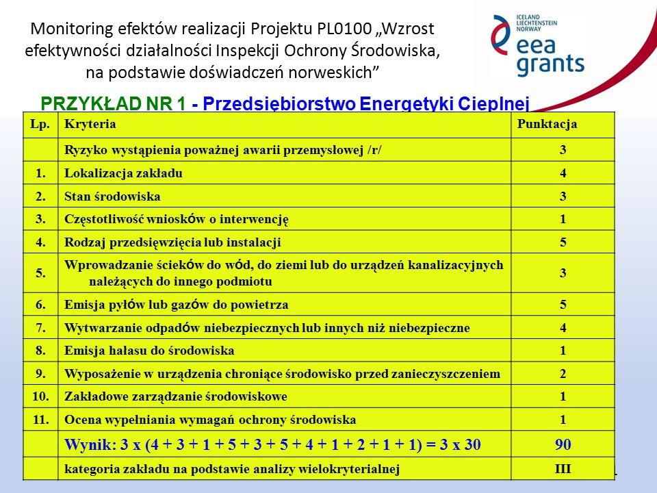 """Monitoring efektów realizacji Projektu PL0100 """"Wzrost efektywności działalności Inspekcji Ochrony Środowiska, na podstawie doświadczeń norweskich 21 PRZYKŁAD NR 1 - Przedsiębiorstwo Energetyki Cieplnej Lp.KryteriaPunktacja Ryzyko wystąpienia poważnej awarii przemysłowej /r/3 1.Lokalizacja zakładu4 2.Stan środowiska3 3."""