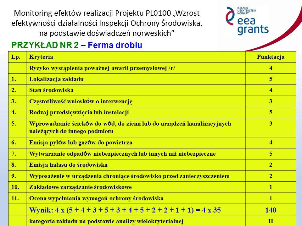 """Monitoring efektów realizacji Projektu PL0100 """"Wzrost efektywności działalności Inspekcji Ochrony Środowiska, na podstawie doświadczeń norweskich"""" 22"""