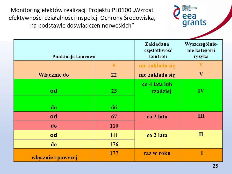 """Monitoring efektów realizacji Projektu PL0100 """"Wzrost efektywności działalności Inspekcji Ochrony Środowiska, na podstawie doświadczeń norweskich 25 Punktacja końcowa Zakładana częstotliwość kontroli Wyszczególnie- nie kategorii ryzyka 0nie zakłada się V Włącznie do22nie zakłada się V od 23 co 4 lata lub rzadziejIV do66 co 4 lata lub rzadziej IV od 67co 3 lata III do110co 3 lata III od 111co 2 lata II do176co 2 lata II włącznie i powyżej 177raz w roku I"""