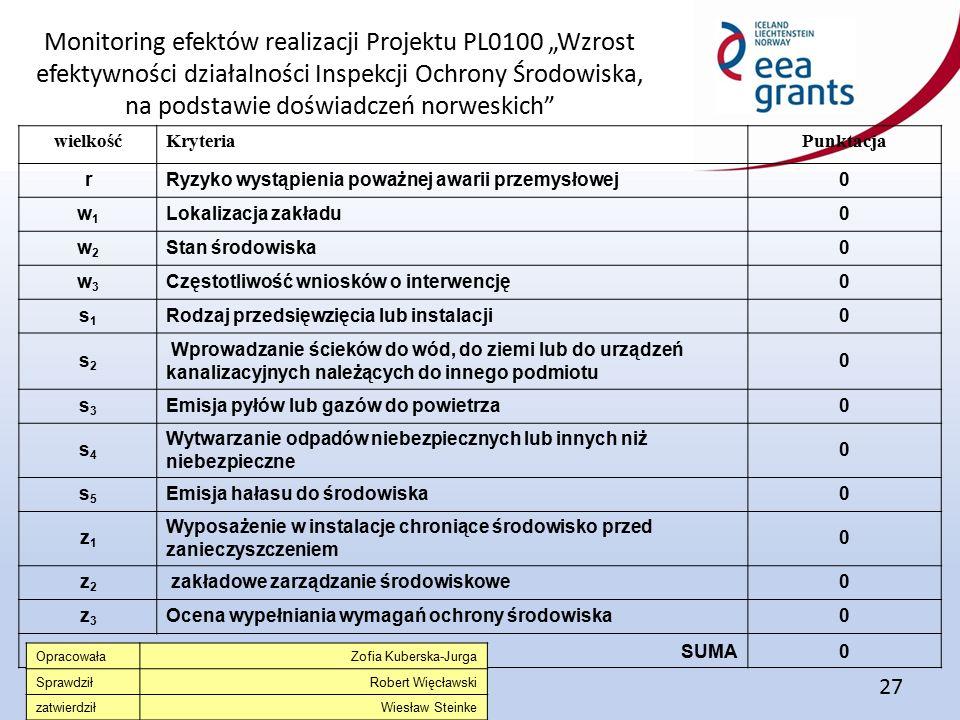 """Monitoring efektów realizacji Projektu PL0100 """"Wzrost efektywności działalności Inspekcji Ochrony Środowiska, na podstawie doświadczeń norweskich 27 wielkośćKryteriaPunktacja rRyzyko wystąpienia poważnej awarii przemysłowej0 w1w1 Lokalizacja zakładu0 w2w2 Stan środowiska0 w3w3 Częstotliwość wniosków o interwencję0 s1s1 Rodzaj przedsięwzięcia lub instalacji0 s2s2 Wprowadzanie ścieków do wód, do ziemi lub do urządzeń kanalizacyjnych należących do innego podmiotu 0 s3s3 Emisja pyłów lub gazów do powietrza0 s4s4 Wytwarzanie odpadów niebezpiecznych lub innych niż niebezpieczne 0 s5s5 Emisja hałasu do środowiska0 z1z1 Wyposażenie w instalacje chroniące środowisko przed zanieczyszczeniem 0 z2z2 zakładowe zarządzanie środowiskowe0 z3z3 Ocena wypełniania wymagań ochrony środowiska0 total SUMA0 OpracowałaZofia Kuberska-Jurga SprawdziłRobert Więcławski zatwierdziłWiesław Steinke"""