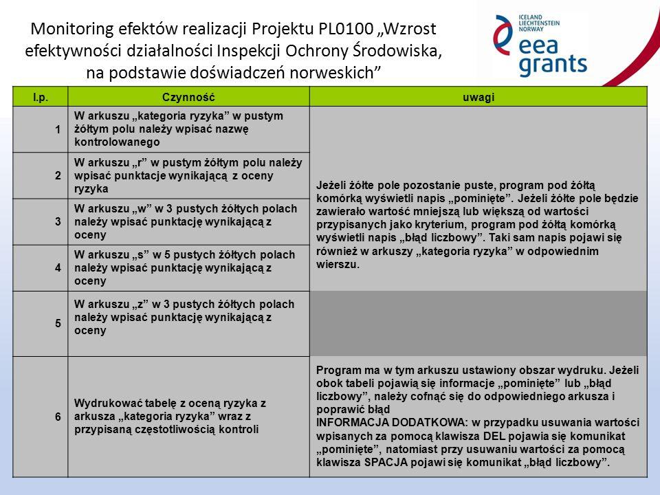 """Monitoring efektów realizacji Projektu PL0100 """"Wzrost efektywności działalności Inspekcji Ochrony Środowiska, na podstawie doświadczeń norweskich"""" 28"""
